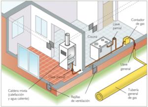 Instalación de gas: tipos